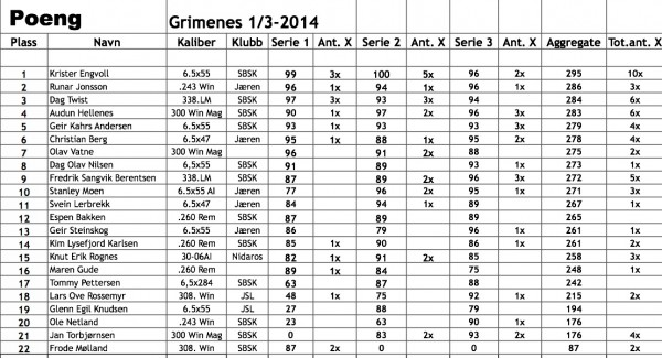 500m poeng, Grimenes 2014.03.01