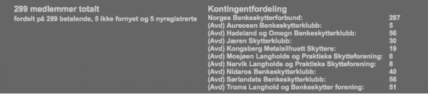 Antall medlemmer juni '14